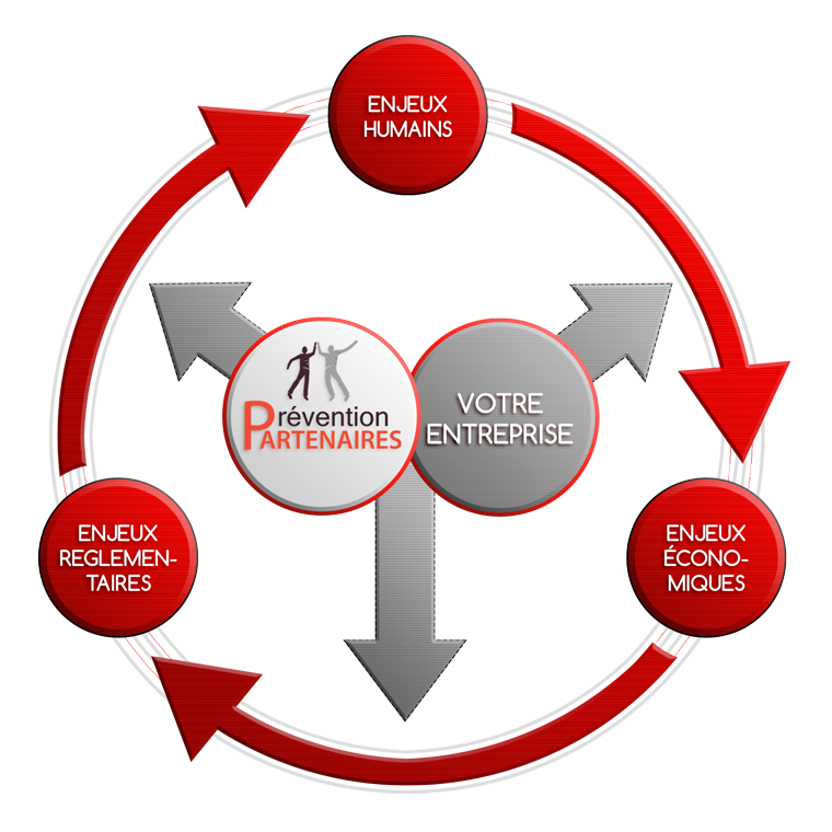Prévention Partenaires - Formations audit et conseil